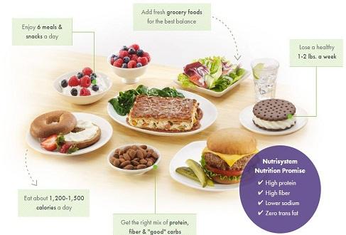 Dieta Nutrisystem Health And Diet Programs