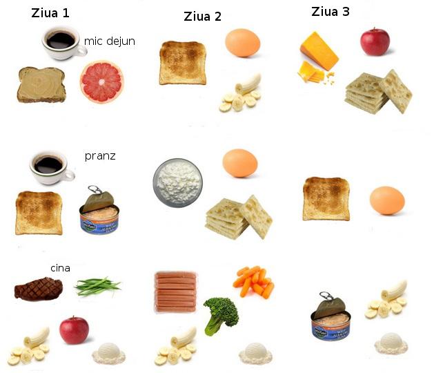 Dieta de 3 zile