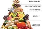 Secretele combinarii ideale a alimentelor – previi ingrasarea